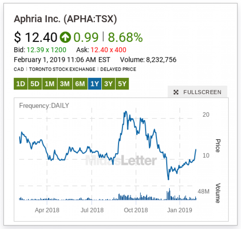 Aphria (APHA) Traded 5.4% Higher