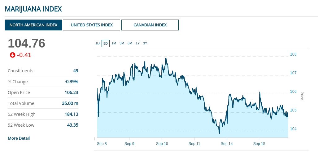 Marijuana Index