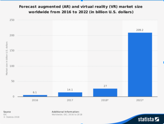 An image showing the forecasted growth of the augmented reality industry from 2016 to 2022 is shown. In billions of dollars, the projections are shown as follows: for 2016, projections show 6.1; for 2017, projections show 14.1; for 2018, projections show 27; for 2022, projections show 209.2.