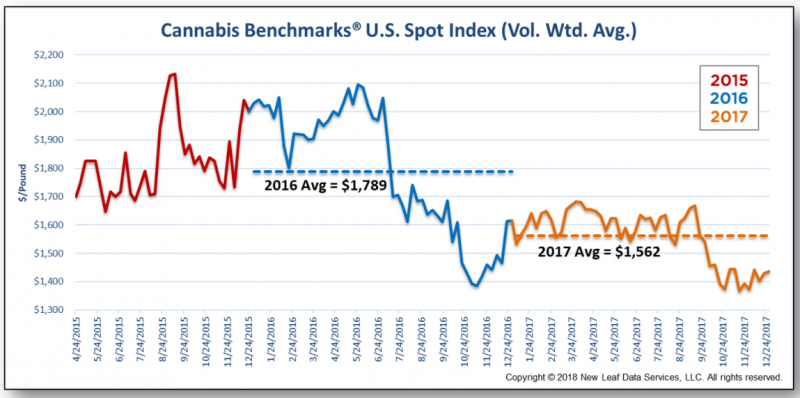 Cannabis Spot Index