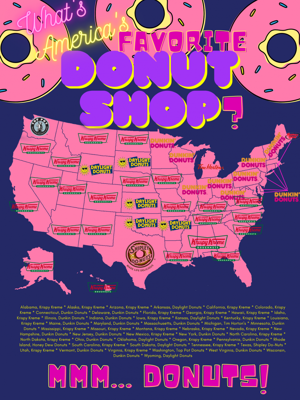 "CBD company asks ""What's America's favorite donut shop?"""